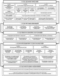 Педагогическая технология преодоления задержки речевого развития у  Структурная схема педагогической технологии преодоления задержки речевого развития у детей раннего возраста с нарушением зрения