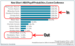 Nba Playoffs 12 Teams Are In 8 Teams Are Out And 10 Teams