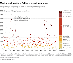 Air Pollution A Major Concern In China Pew Research Center