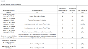 Table Apa Format Table Help Feedback On Content Apa Format Aba