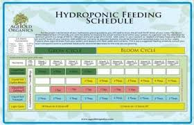 Hydroponic Nutrient Chart Google Search Hydroponicsplants