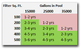 Pool Filter Size Chart When Is It Time To Change A Filter Cartridge Intheswim