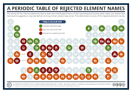 periodic table of elements group names best of pound interest a periodic table of rejected element