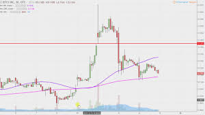 Btcs Chart Btcs Inc Btcs Stock Chart Technical Analysis For 12 14 17