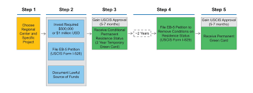 eb 5 visa process steps to obtaining flow chart of how a immigrant applies