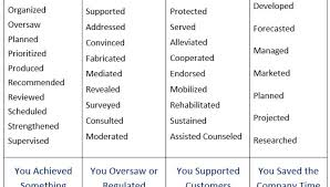 Verbs For Resume Words To Avoid In Resume 59 On Resume Cover