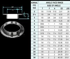 Angle Size Chart Steel Angle Sizes Chart New Angle Face Rings And Carbon