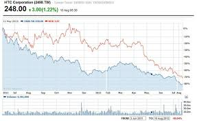 Htcs Quiet Disaster Share Price Down 80 From 2011 Peak