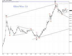 Gold Elliott Wave Charts Gold Monthly Chart 1980 2019 Elliott Wave Count Review