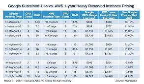 Aws Responds With Price Cuts Google Vs Aws Pricing Round 2