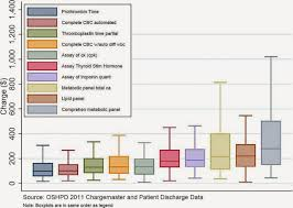 Benefit Revolution Chart Charges For 10 Common Blood Tests