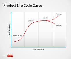 free product lifecycle powerpoint template   free powerpoint    product life cycle curve for powerpoint