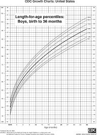 Who Growth Chart Boy 0 36 Months Length Chart For Boys Birth To 36 Months