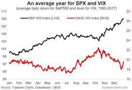 Market Seasonality Composite Charts For Stocks Bonds See