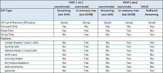 Java Excel Chart Api Poi Hssf And Poi Xssf Sxssf Java Api To Access Microsoft