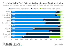 App Store Game Charts Chart Freemium Is The No 1 Pricing Strategy In Most App