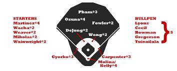 2018 Zips Projections St Louis Cardinals Fangraphs Baseball