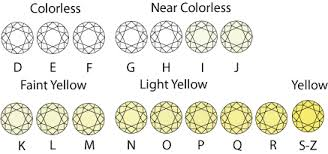 Diamond Color Chart Diamond Chart Colored Diamonds Diamond