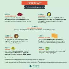 Lactation Diet Chart Food Chart For Breastfeeding Mothers