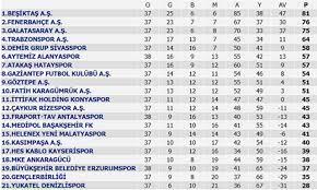 Süper Lig 40. Hafta maç sonuçları - Toplu maç sonucu ve puan durumu ( GS  BJK FB Kalan maçlar )