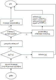 Delivery Flow Chart Flow Chart Of Data Delivery Algorithm Download Scientific