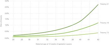 Genoma Tests Prenatal