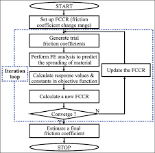 Flow Chart To Estimate The Friction Coefficient In Hot Bar