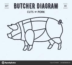 Cut Meat Set Poster Butcher Diagram Scheme Pork Vintage