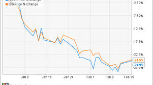 2 Reasons Alexion Pharmaceuticals Stock Could Rise Nasdaq