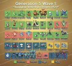 Pin by DJ on Pokémon Go | Pokemon guide, Pokemon go valor, Pokemon