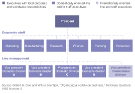 the past and future of global organizations company the evolving organizational challenge a brief tour