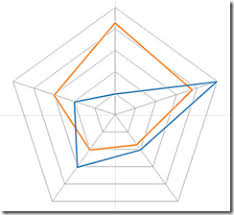 Radar Charts In Tableau Part 1 The Information Lab