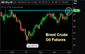 Brent Crude 1 Year Chart Chart Of The Day Putin Pushes Crude Futures To 1 Year High