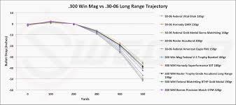 270 Long Range Ballistics Chart 80 Accurate 270 Wsm Trajectory Chart