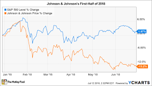 Stock Market Chart Last 6 Months Why Johnson Johnson Stock Has Lost 13 So Far In 2018