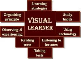 mastering one test learning for visual spatial learners takes place all at once large chunks of information grasped in intuitive leaps