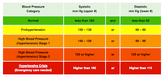 Healthy Blood Pressure Chart Eat This For Healthy Blood Pressure Resperate