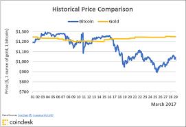 Bitcoin Chart Live India Bitcoin Price Live India Ltc Segwit Chart