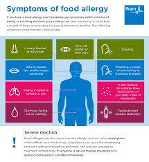 Food Allergy Diet And Healthcare Bupa Uk