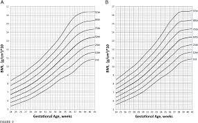 Figure 2 From Bmi Curves For Preterm Infants Semantic Scholar