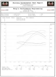Post Your Bone Stock Ls3 Dyno Numbers Page 3