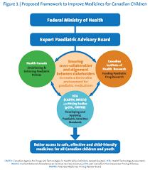 Improving Paediatric Medications A Prescription For
