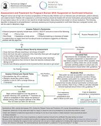 Tamiflu Dosing Chart Pdf Assessment And Treatment Of Pregnant Women With Suspected Or