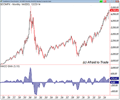 Gaining Perspective From A Monthly Chart View Afraid To