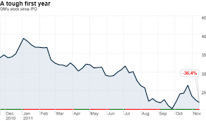 Should Treasury Cut Its Losses On Gm Bailout Nov 18 2011