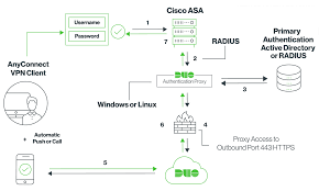 Two Factor Authentication For Cisco Asa Ssl Vpns Duo Security
