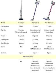 Dyson Big Ball Comparison Chart Dyson Vacuum Cleaner Parts For Sale Negociacioncerrejon2016 Co