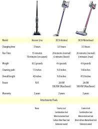 Vacuum Comparison Chart Dyson Vacuum Cleaner Parts For Sale Negociacioncerrejon2016 Co