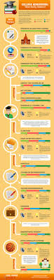 college admissions what really matters ly college admissions what really matters infographic