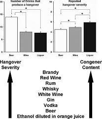 Alcohol Absorption Rate Chart Your Complete Guide To The Science Of Hangovers Science